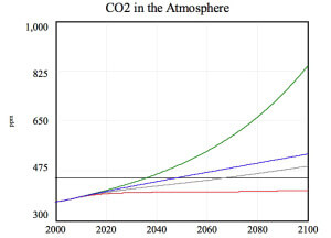 CO2 Graph from Pangaea