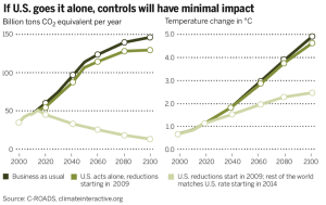 C-ROADS in Science: Global Action At Rate of U.S. Progress Could Lead Toward Two Degrees