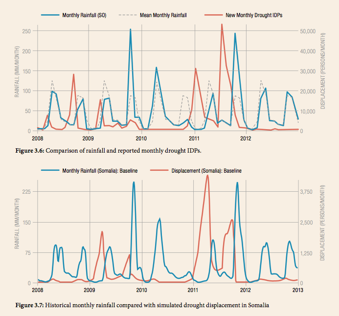 Graphs of historical and simulated displacement in HOA. The Pastoralist Simulator reproduces real-world behavior in several important ways.