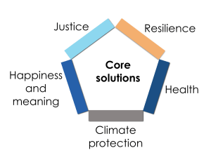 How to Solve More Problems Than Climate and Include More People Than Environmentalists