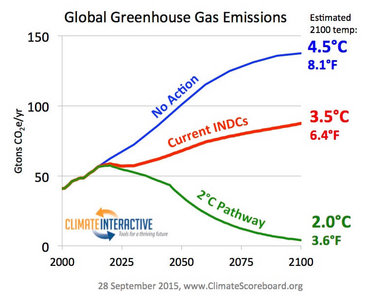 Global GHG Scoreboard