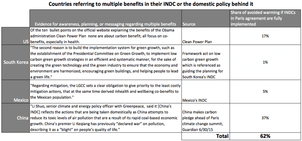 Climate Co-Benefits in the INDCs