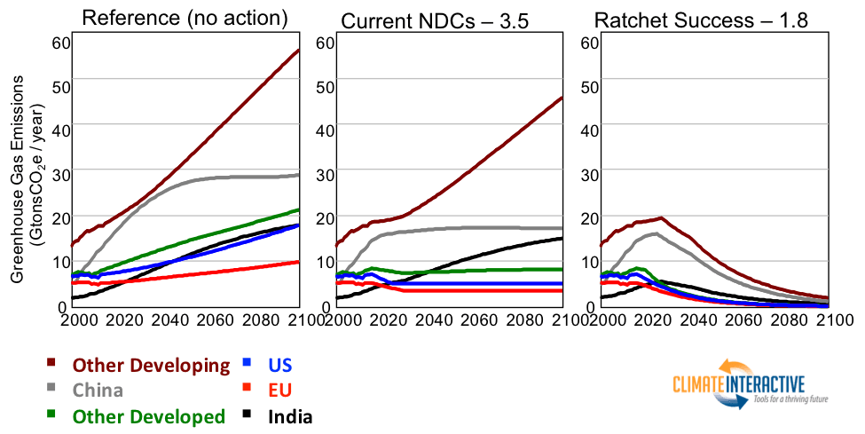 Figure 2: Greenhouse gas emissions from 2000-2100 for six regions of the world, under three scenarios.