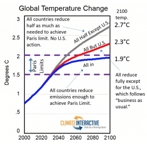 Washington Post Uses Our Thought Experiments to Show What Climate Success Will Take