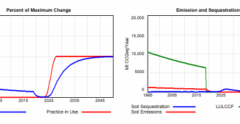 Modeling Soil Carbon and Agriculture