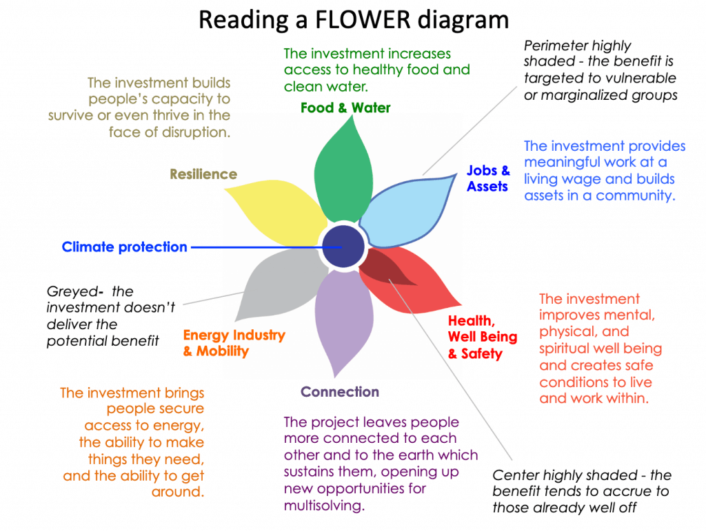 How To Read Flower