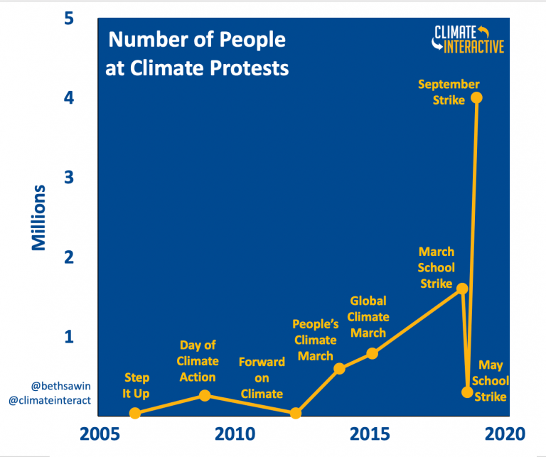 Climate Movement Behavior Over Time