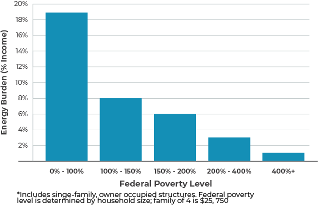 Federal Poverty Level Graph