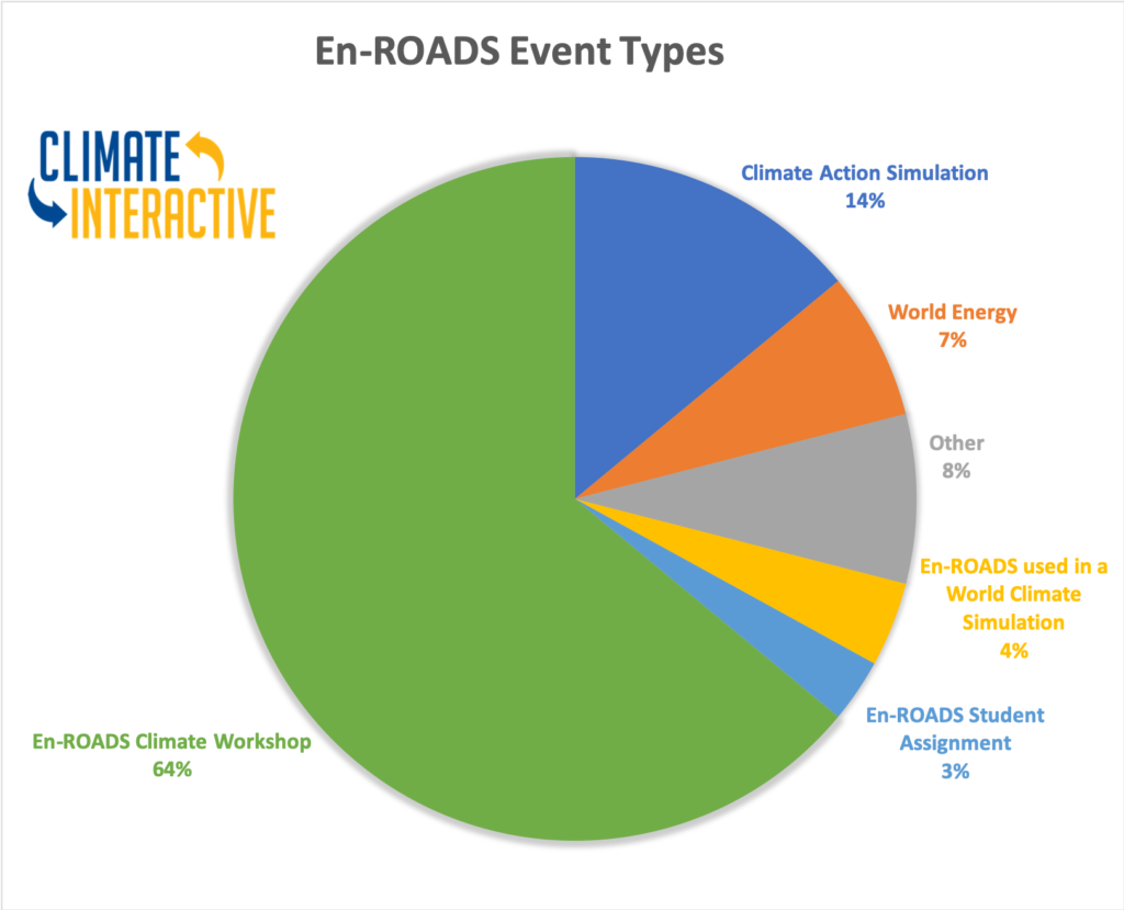 22july2020 En Roads Event Types Graph