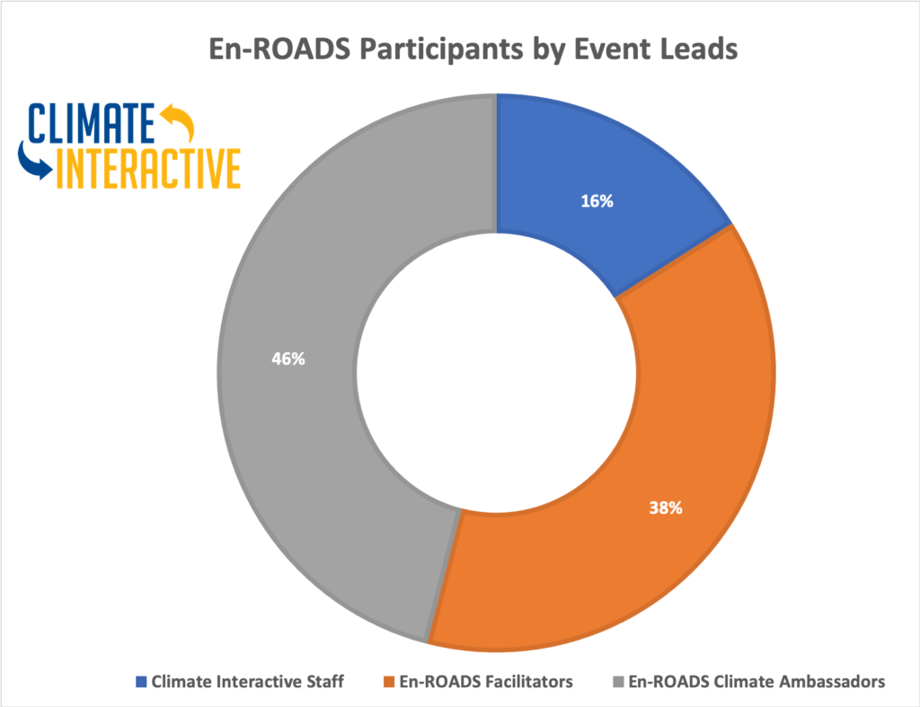 22july2020 Enroads Participants By Leads Graph